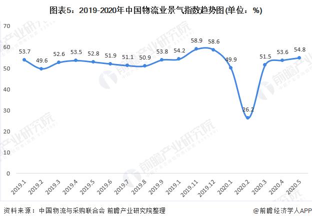 图表5:2019-2020年中国物流业景气指数趋势图(单位:%)