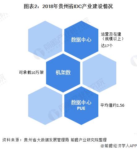 图表2:2018年贵州省IDC产业建设情况