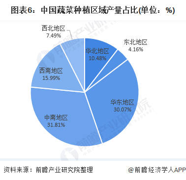 图表6:中国蔬菜种植区域产量占比(单位:%)