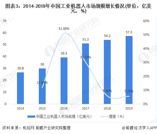 图表3:2014-2019年中国工业机器人市场规模增长情况(单位:亿美元,%)