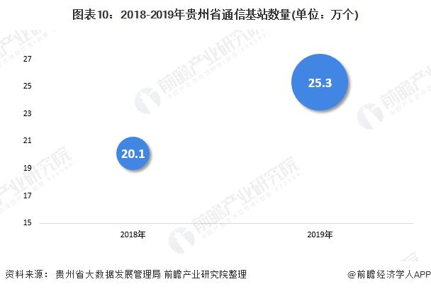 图表10:2018-2019年贵州省通信基站数量(单位:万个)