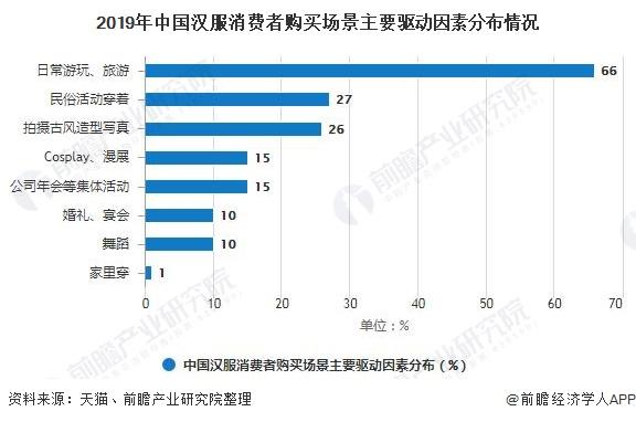 2019年中国汉服消费者购买场景主要驱动因素分布情况