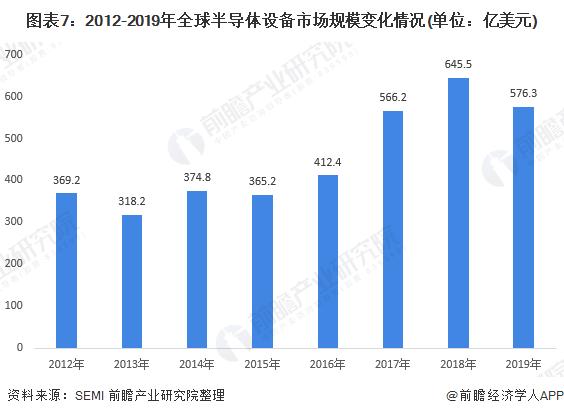 图表7:2012-2019年全球半导体设备市场规模变化情况(单位:亿美元)