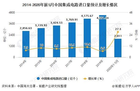 2014-2020年前5月中国集成电路进口量统计及增长情况