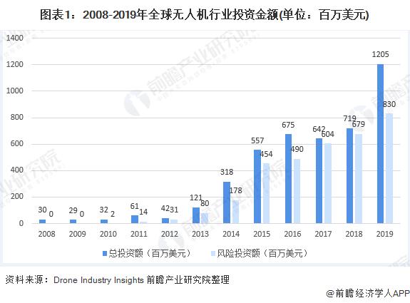 图表1:2008-2019年全球无人机行业投资金额(单位:百万美元)