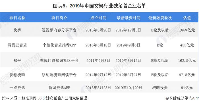 图表8:2019年中国文娱行业独角兽企业名单