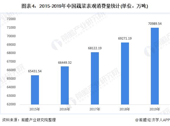 图表4:2015-2019年中国蔬菜表观消费量统计(单位:万吨)