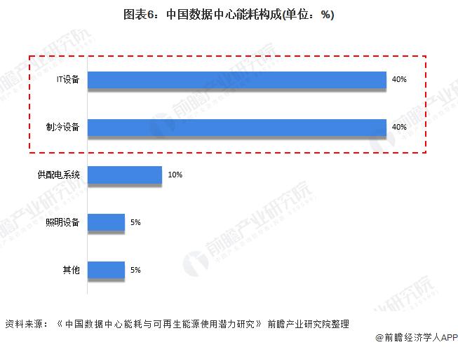 图表6:中国数据中心能耗构成(单位:%)