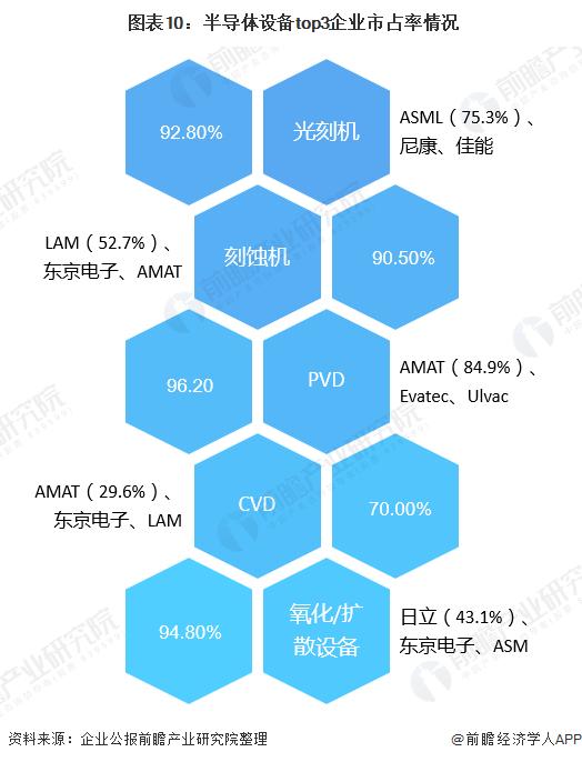 图表10:半导体设备top3企业市占率情况