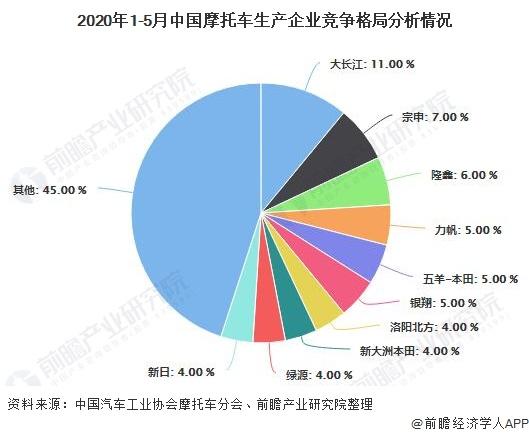 2020年1-5月中国摩托车生产企业竞争格局分析情况