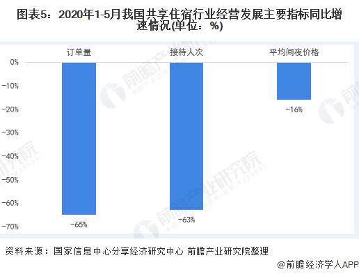图表5:2020年1-5月我国共享住宿行业经营发展主要指标同比增速情况(单位:%)