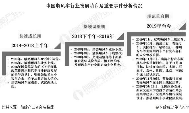中國順風車行業發展階段及重要事件分析情況