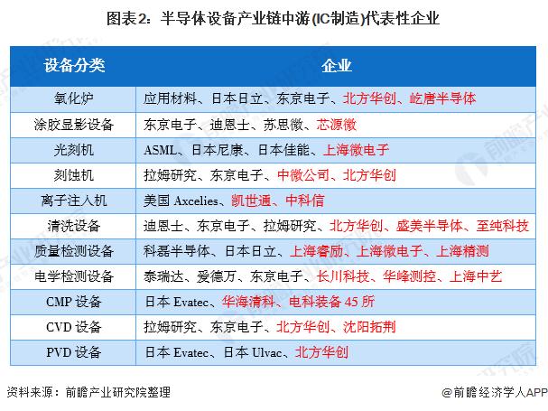 图表2:半导体设备产业链中游(IC制造)代表性企业