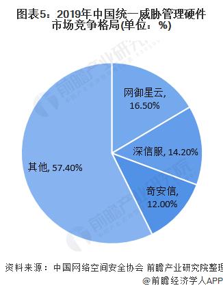 图表5:2019年中国统一威胁管理硬件市场竞争格局(单位:%)