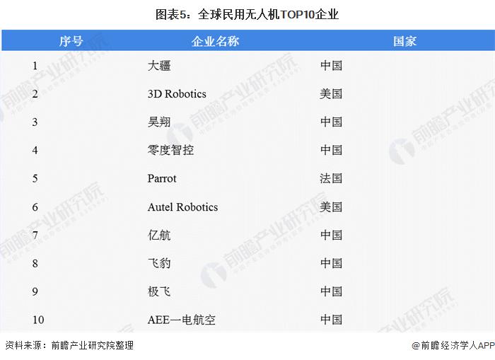 图表5:全球民用无人机TOP10企业