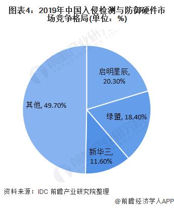 图表4:2019年中国入侵检测与防御硬件市场竞争格局(单位:%)