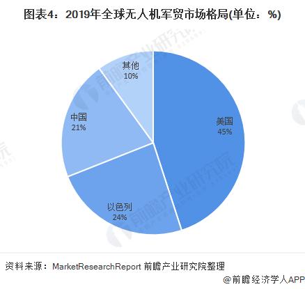 图表4:2019年全球无人机军贸市场格局(单位:%)
