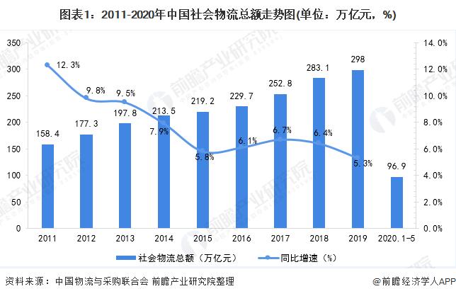 图表1:2011-2020年中国社会物流总额走势图(单位:万亿元,%)