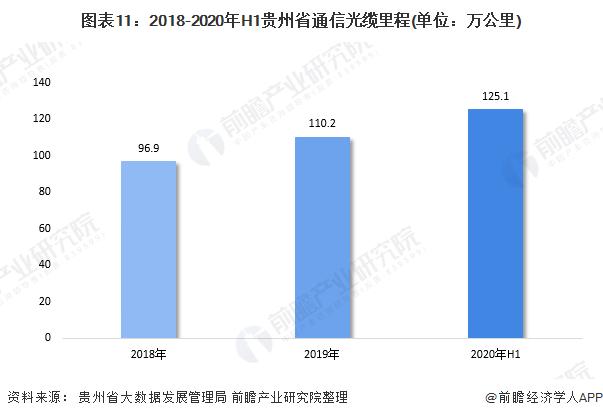 图表11:2018-2020年H1贵州省通信光缆里程(单位:万公里)