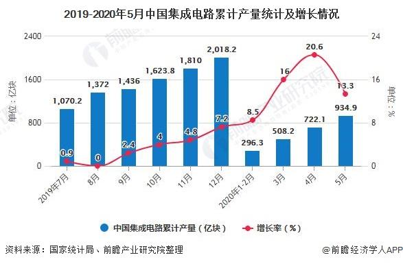 2019-2020年5月中国集成电路累计产量统计及增长情况