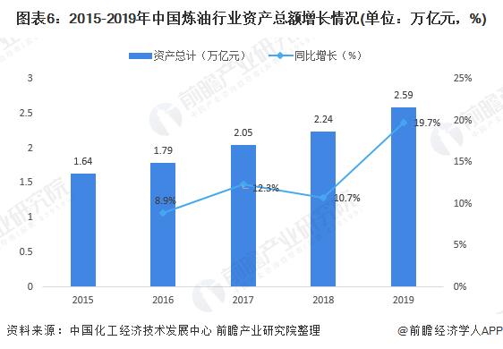 图表6:2015-2019年中国炼油行业资产总额增长情况(单位:万亿元,%)