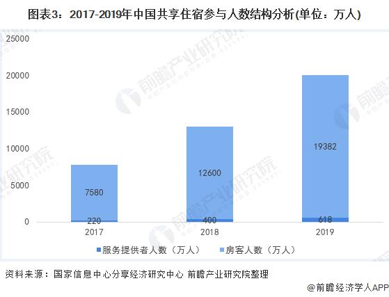 图表3:2017-2019年中国共享住宿参与人数结构分析(单位:万人)