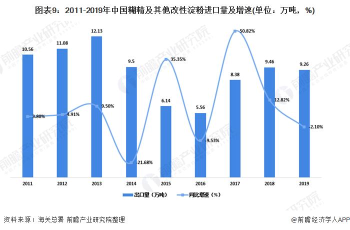 图表9:2011-2019年中国糊精及其他改性淀粉进口量及增速(单位:万吨,%)