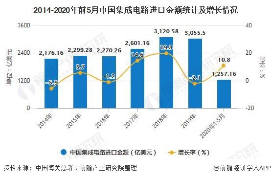 2014-2020年前5月中国集成电路进口金额统计及增长情况