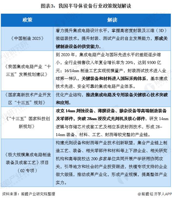 图表3:我国半导体设备行业政策规划解读