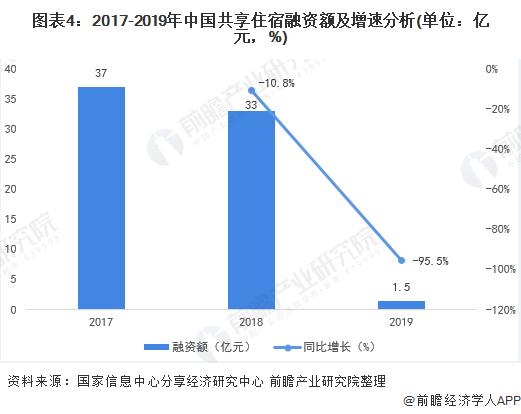 图表4:2017-2019年中国共享住宿融资额及增速分析(单位:亿元,%)