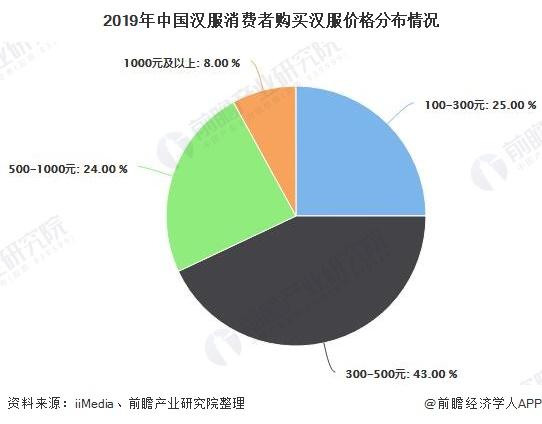 2019年中国汉服消费者购买汉服价格分布情况