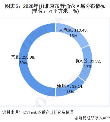 图表5:2020年H1北京市普通仓区域分布情况(单位:万平方米,%)