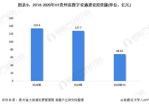 图表9:2018-2020年H1贵州省数字设施建设投资额(单位:亿元)