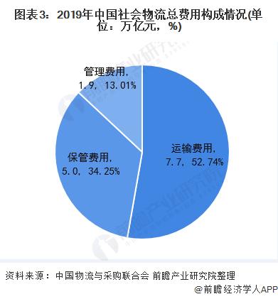 图表3:2019年中国社会物流总费用构成情况(单位:万亿元,%)