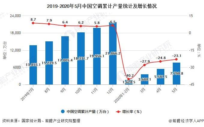 2019-2020年5月中国空调累计产量统计及增长情况