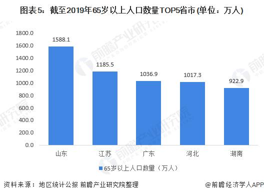 图表5:截至2019年65岁以上人口数量TOP5省市(单位:万人)