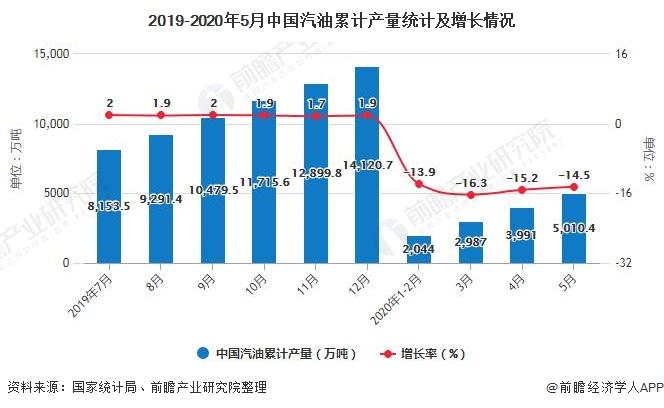 2019-2020年5月中国汽油累计产量统计及增长情况