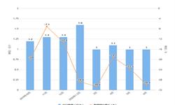2020年1-6月我国<em>液晶</em>显示器出口量及金额增长情况分析