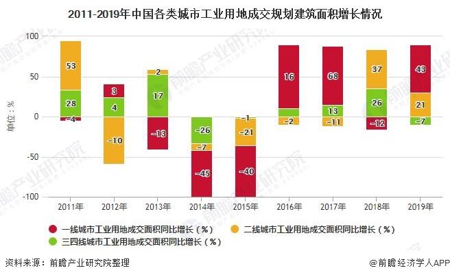 2011-2019年中国各类城市工业用地成交规划建筑面积增长情况
