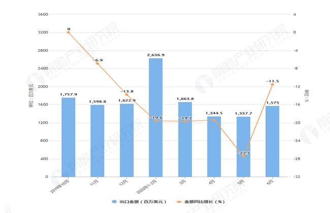 2020年1-6月前我国液晶显示器出口量及金额增长表