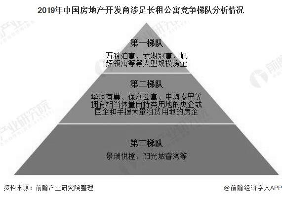 2019年中國房地產開發商涉足長租公寓競爭梯隊分析情況