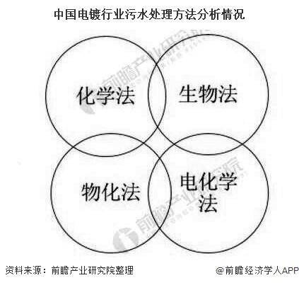 中国电镀行业污水处理方法分析情况