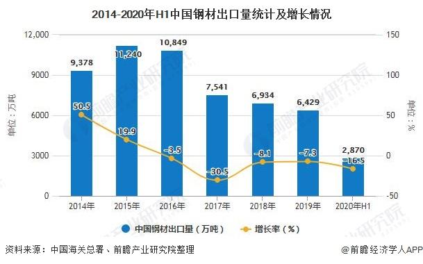 2014-2020年H1中国钢材出口量统计及增长情况