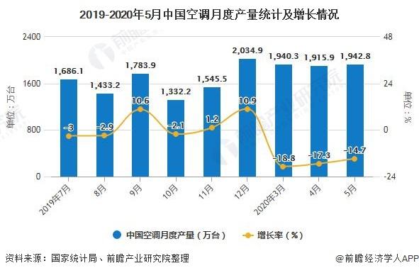 2019-2020年5月中国空调月度产量统计及增长情况