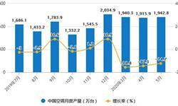 2020年1-5月中国<em>空调</em>行业市场分析:累计产量将近7800万台