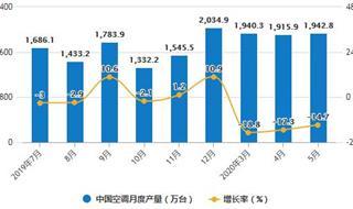 2020年1-5月中国空调行业市场分析:累计产量将近7800万台