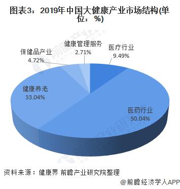 图表3:2019年中国大健康产业市场结构(单位:%)
