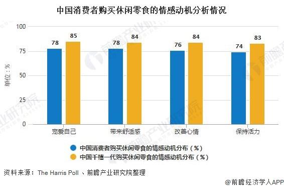 中国消费者购买休闲零食的情感动机分析情况