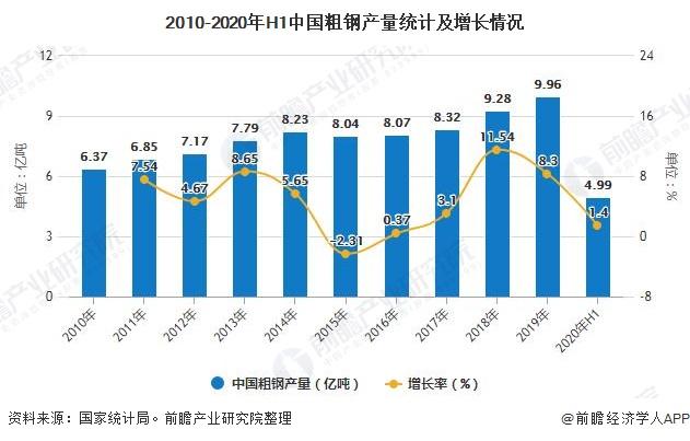 2010-2020年H1中国粗钢产量统计及增长情况