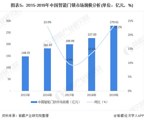 图表5:2015-2019年中国智能门锁市场规模分析(单位:亿元,%)